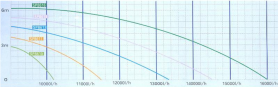 Lifetech water pump - pump curve graph